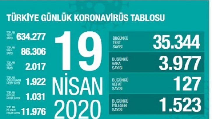 Türkiye'de koronavirüsten Ölenlerin Sayısı 2017'ye yükseldi