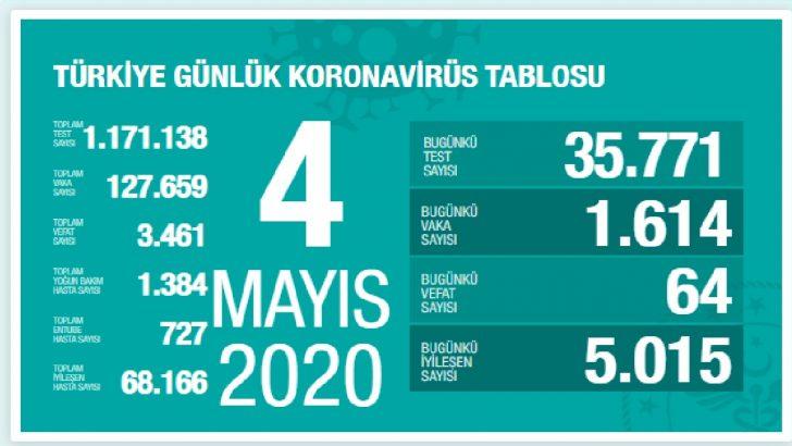 Türkiye'de Günlük Corona Virüs Tablosu Açıklandı