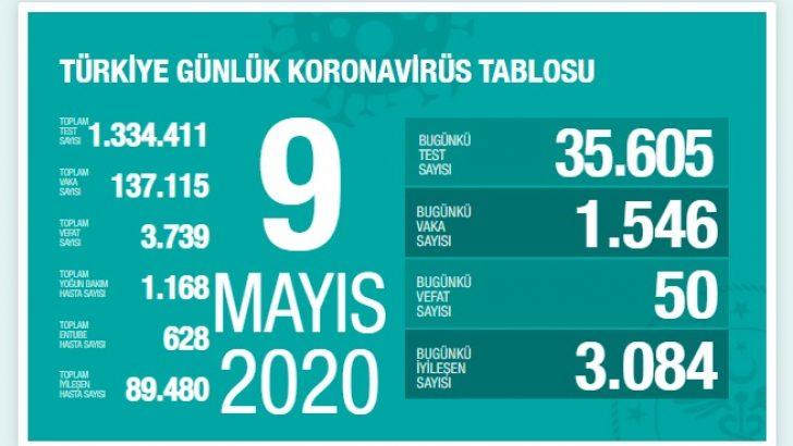 Koronavirüs 9 Mayıs Türkiye tablosunda son durum