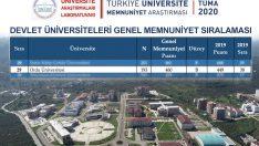 ORDU ÜNİVERSİTESİ TÜRKİYE'DE İLK 30 ÜNİVERSİTE ARASINA GİRDİ