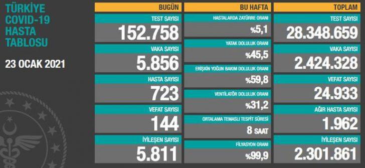 TÜRKİYE COVID-19 HASTA TABLOSU
