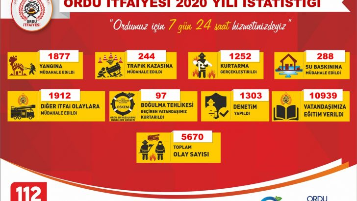 ORDU İTFAİYESİ, 2020'DE BOŞ DURMADI